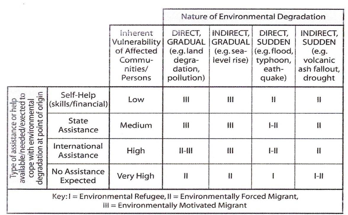 Ορισμοί περιβαλλοντικού πρόσφυγα, περιβαλλοντικά υποκινούμενου μετανάστη, περιβαλλοντικά εξαναγκασμένου μετανάστη (Renaud, 2007, σελ. 31)