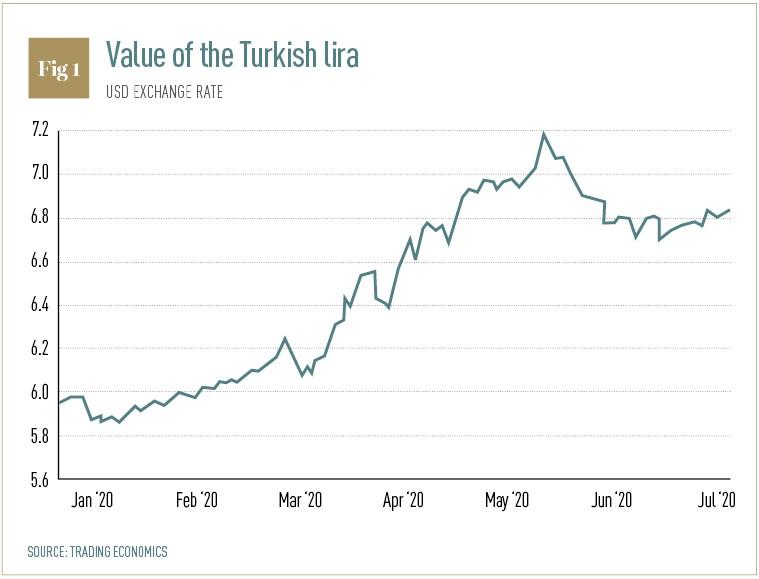 Η Αξία της Τουρκικής Λίρας. Πηγή: www.tradingeconomics.com